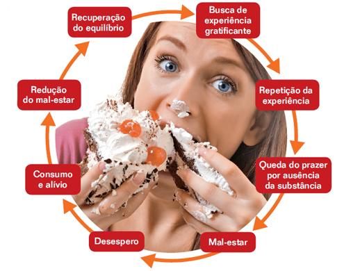 ciclo compulsao alimentar