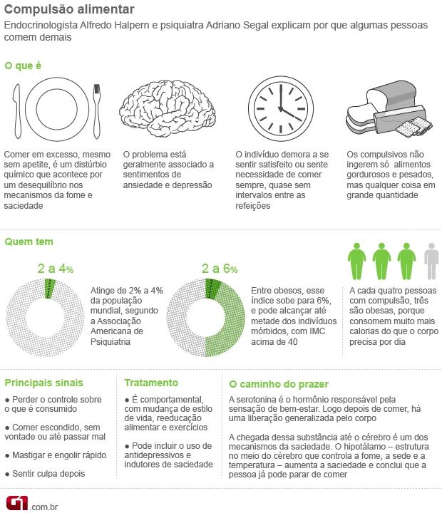 infografico compulsao alimentar