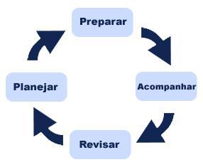 ciclo do sucesso